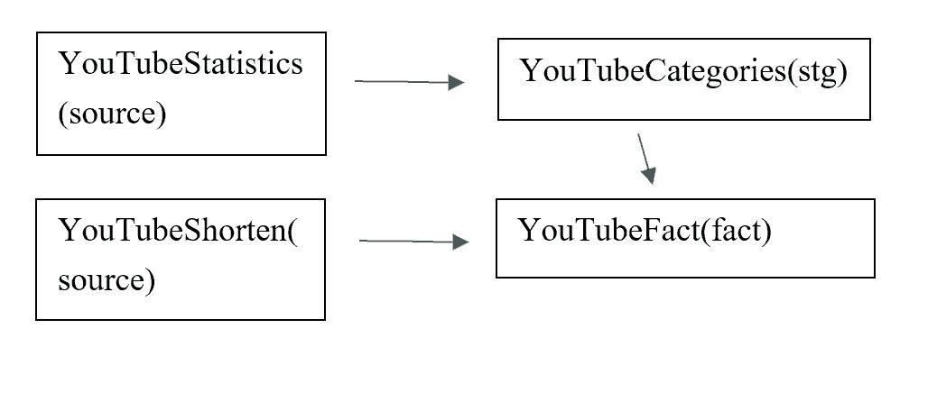Tables schema