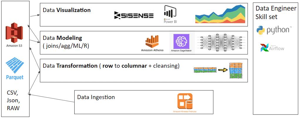 S3 Architecture