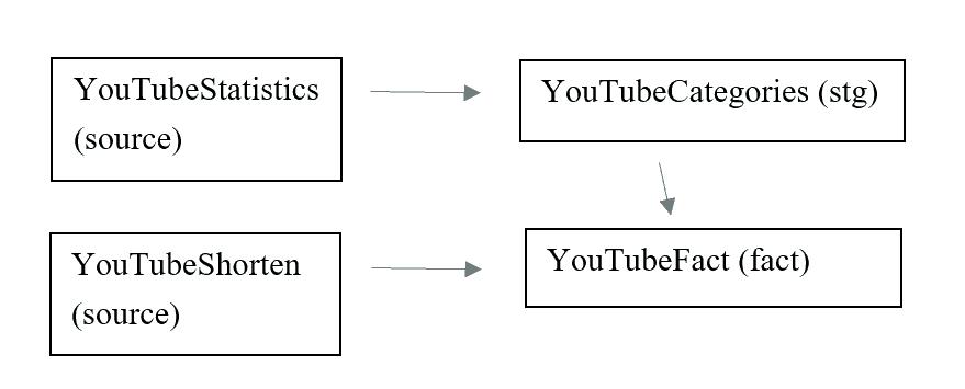 Process schema