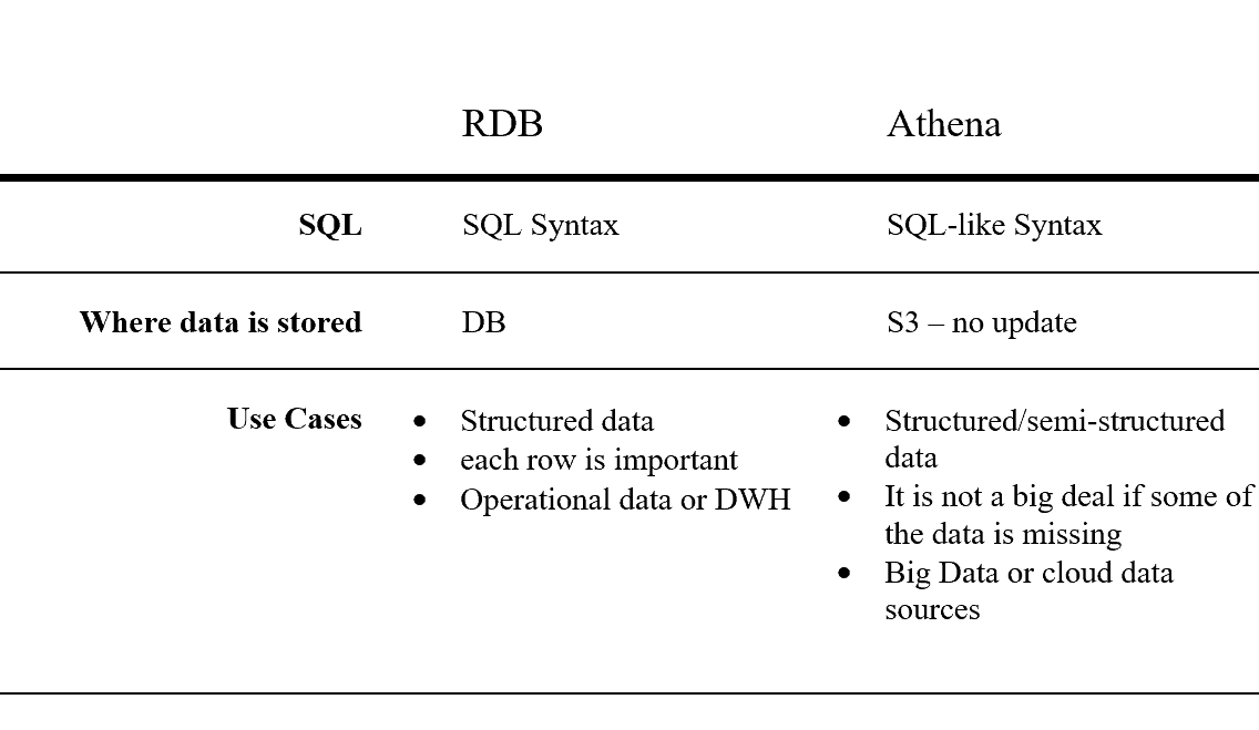 Relational Database Vs Athena